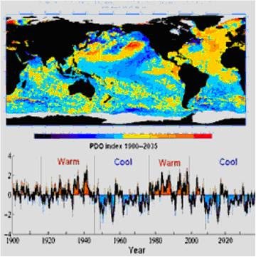 global climate manipulation